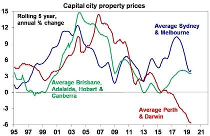 https://www.bbfp.com.au/wp-content/uploads/2019/09/OI_Sept11-19_Chart2-420.jpg
